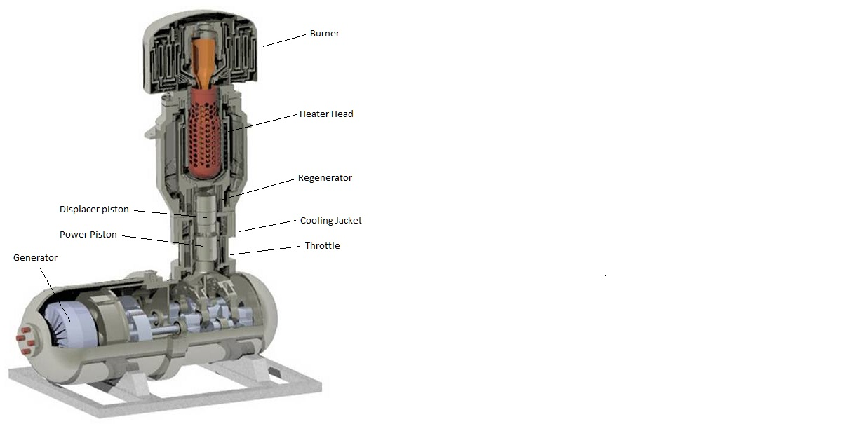 ADI Thermals Dual Shell Stirling Engine Generator System.